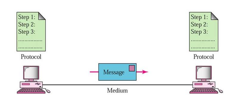 datacommunication